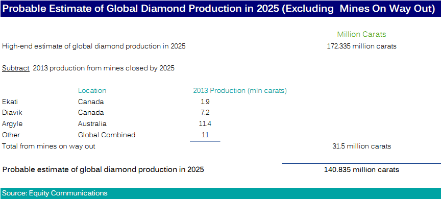 Probable Estimate of Diamond Production in 2025.png