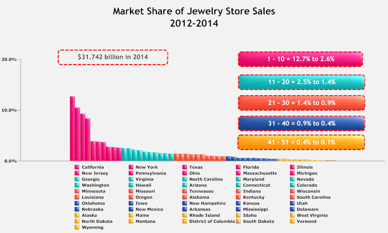 Exhibit 10-8: State market share of jewelry store sales 2012-2014