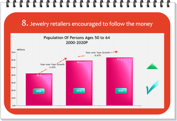 Jewelry retailers encouraged to follow the money