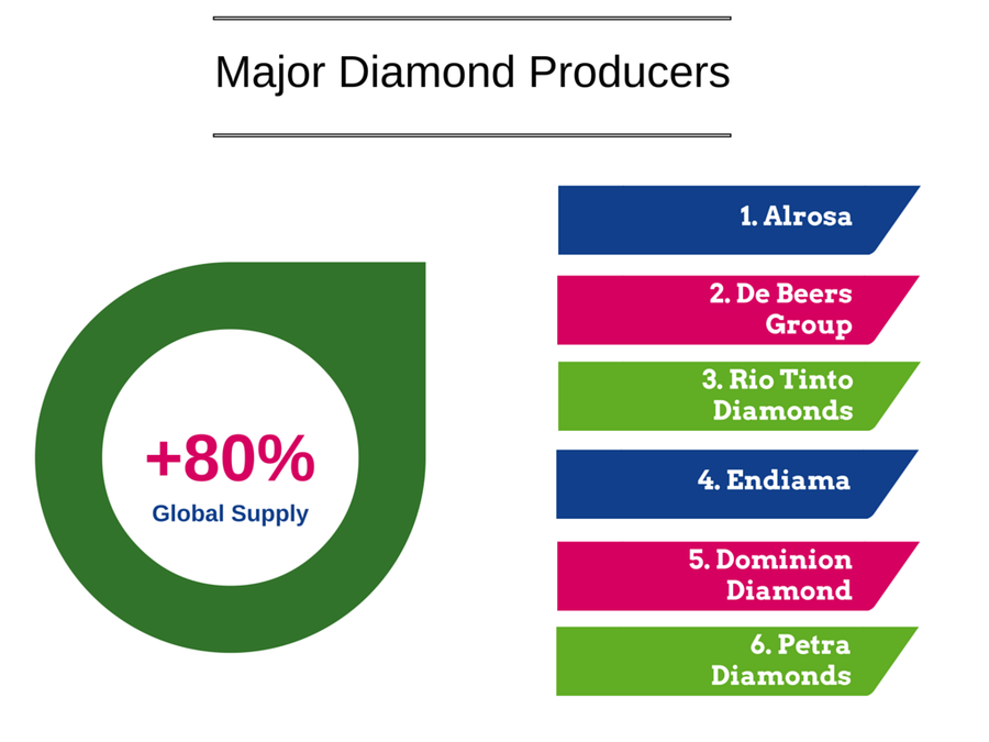 Major Diamond Producers