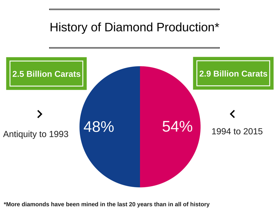 History of Diamond Production