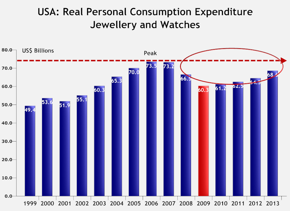 consmption vs expenditure Chapter 9: components of aggregate expenditure: consumption, investment, government purchases, and net exports  i consumption a key decision in the circular flow model we studied is how much households spend on consumption.