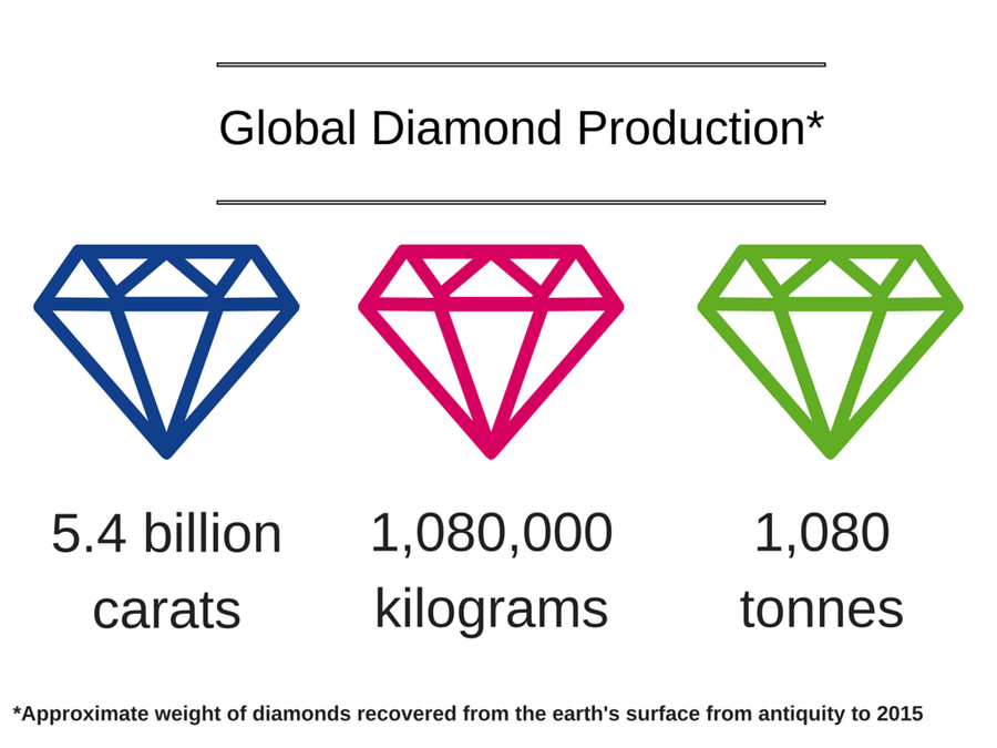 Global Diamond Production