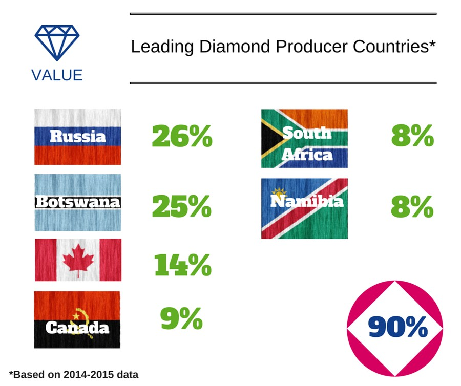 Leading Diamond Producers Value