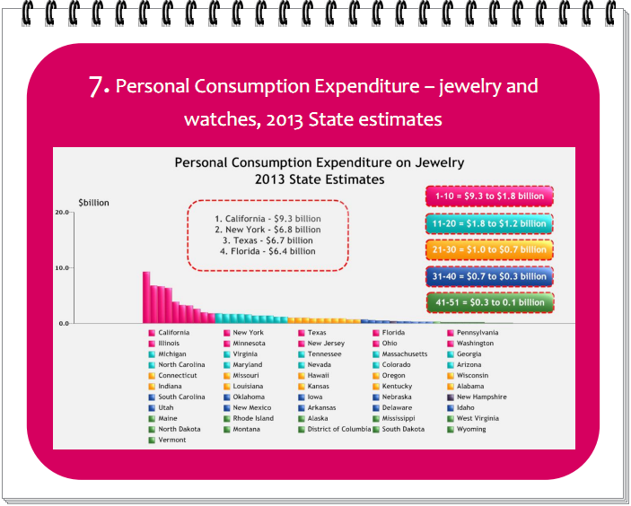 Personal Consumption Expenditure – jewelry and  watches, 2013 State estimates