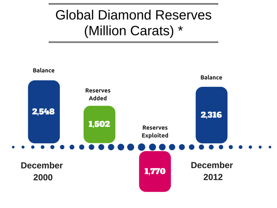 Global Diamond Reserves