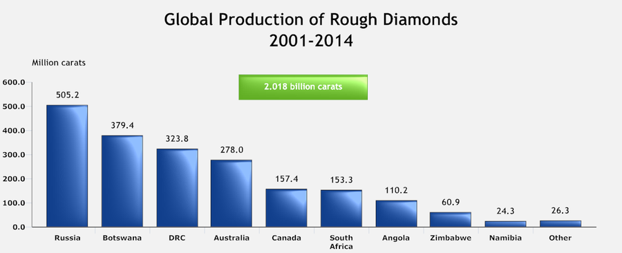 Global Diamond Production Volume 2000-2014.png