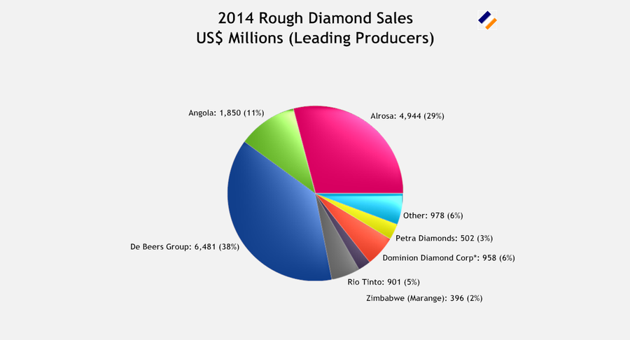 2014 Rough Diamond Sales Leading Producers.png