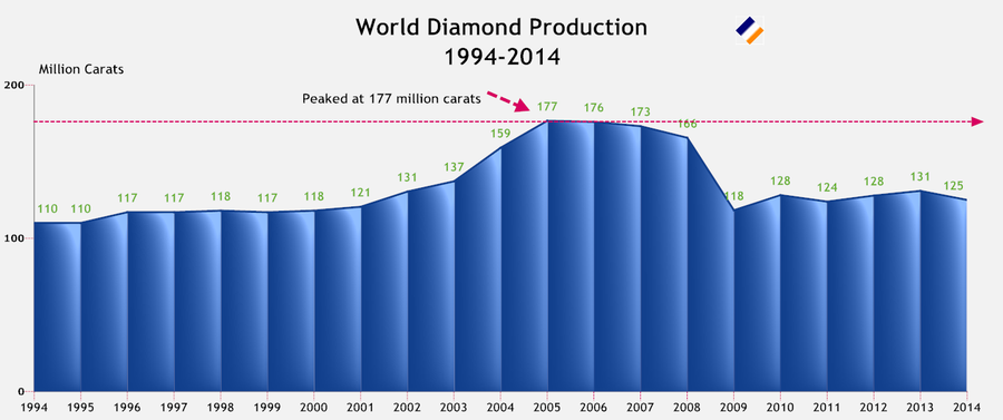World Diamond Production 1994-2014.png
