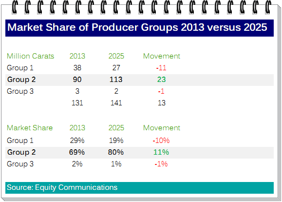 Market Share of Producer Group 2013 versus 2025.png
