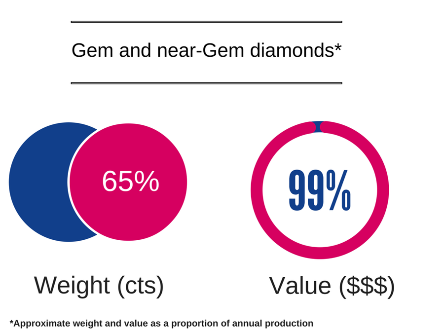 mining of gem diamonds