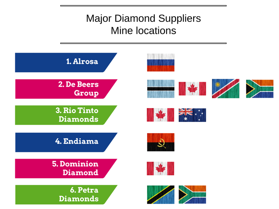 Major Diamond Suppliers