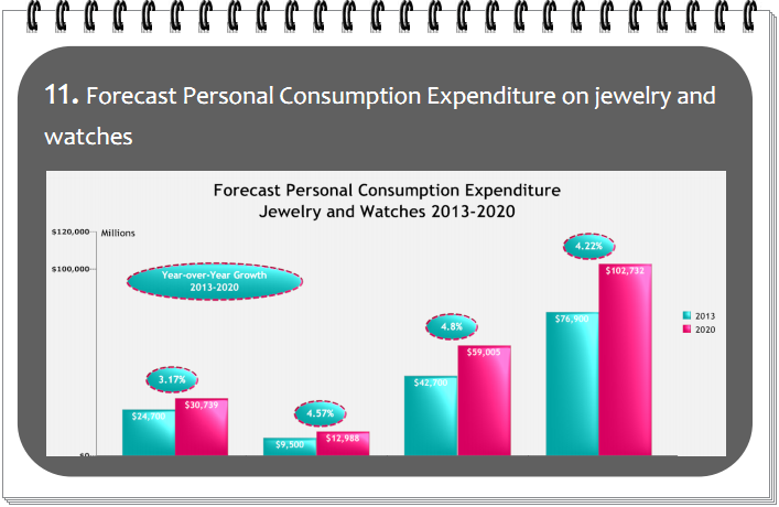 Forecast Personal Consumption Expenditure on jewelry and  watches