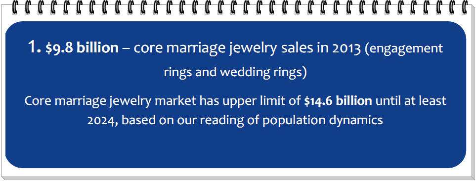 $9.8 billion – core marriage jewelry sales in 2013 (engagement  rings and wedding rings)