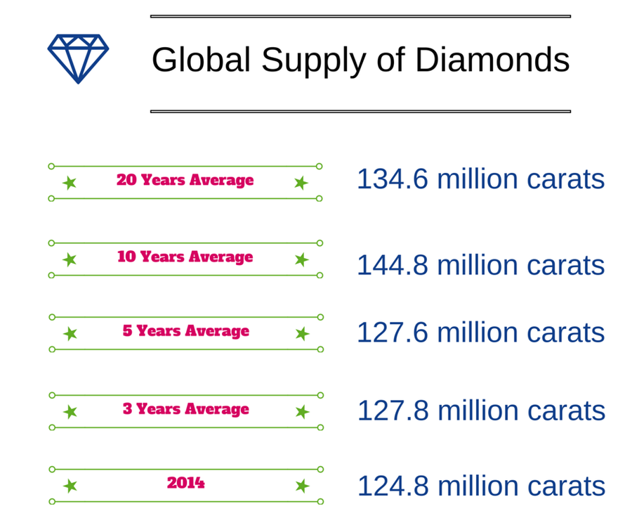 Global Diamond Supply
