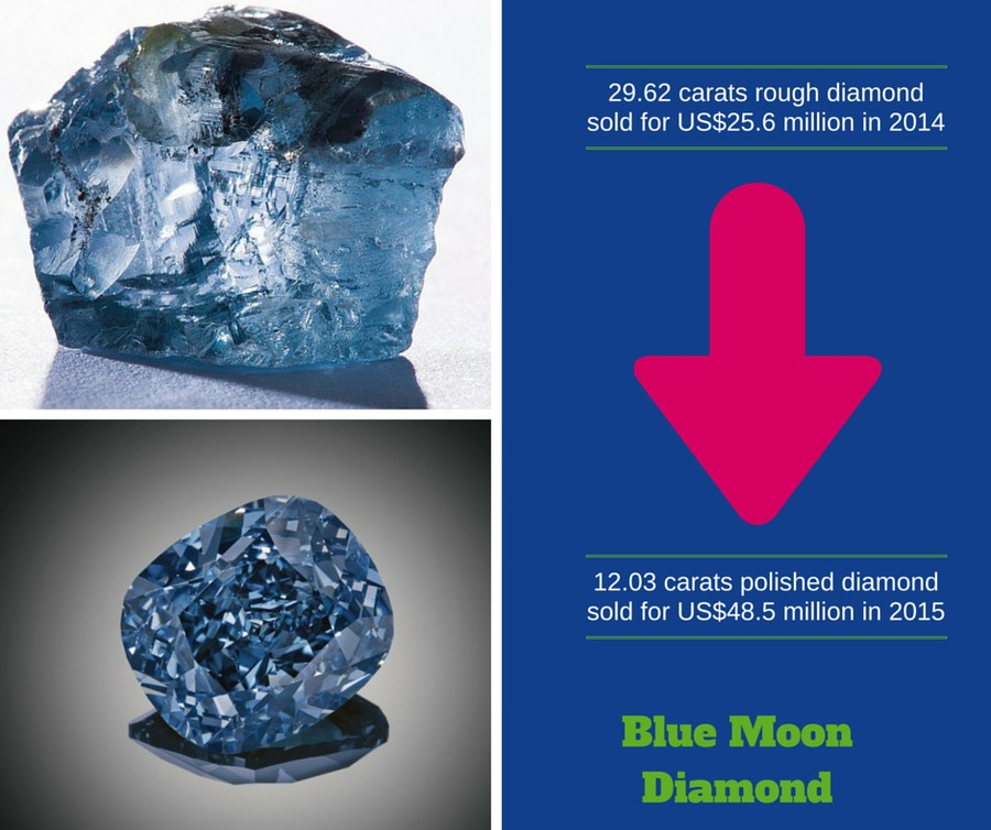 Blue Moon Diamond - World's most expensive diamond