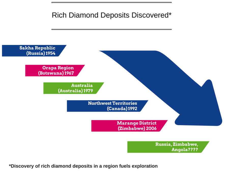 Rich Diamond Deposits Discovered.png