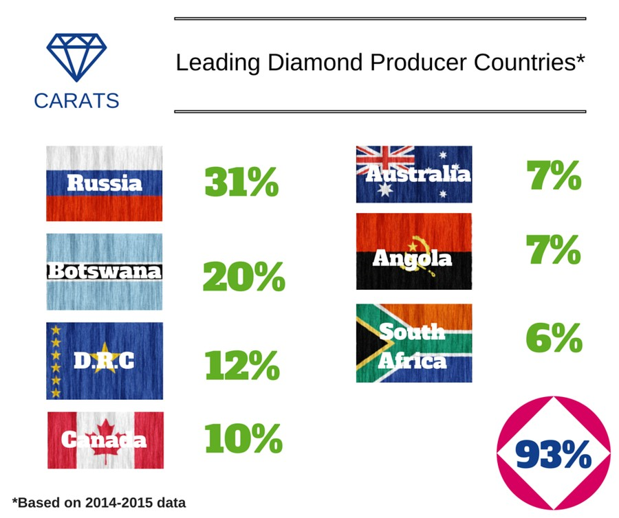 Leading Diamond Producers Carats