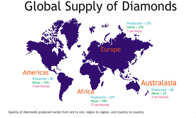 World Supply of Diamonds.png