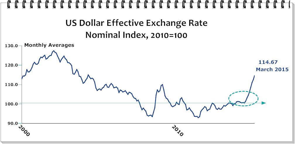 Biggest exchange rate